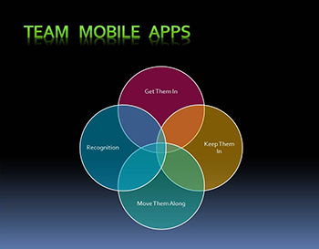 Team-mobile-apps-Get-em-in-keep-em-in-Move-em-along x350